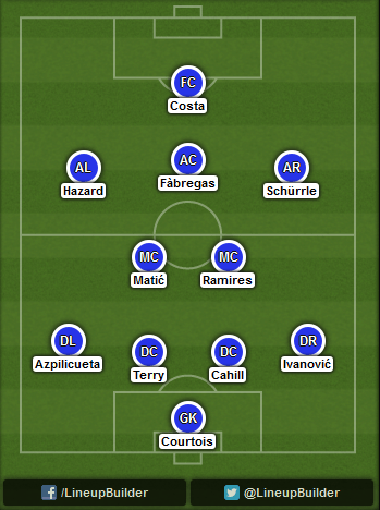 Predicted Chelsea lineup vs Manchester City on 21/09/2014