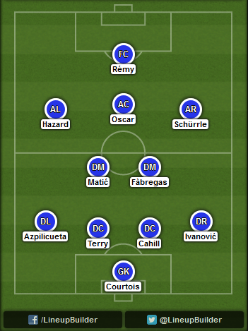 Predicted Chelsea lineup vs Sporting Club on 30/09/2014