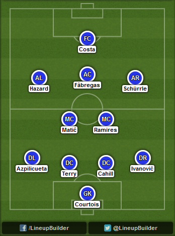 Predicted Chelsea lineup vs Swansea City on 13/09/2014