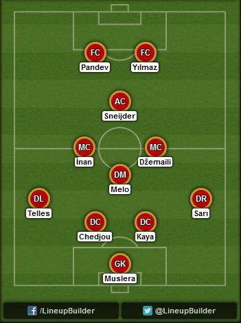 Predicted Galatasaray lineup vs Arsenal on 01/10/2014