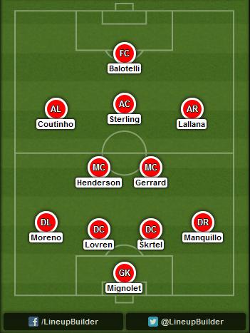 Predicted Liverpool lineup vs Basel on 01/10/2014