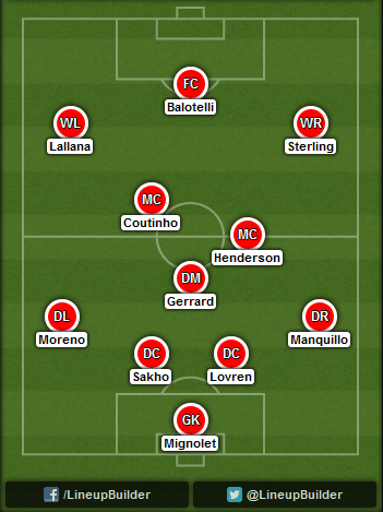 Predicted Liverpool lineup vs West Ham on 20/09/2014