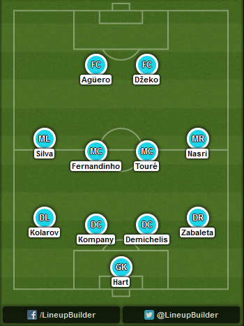 Predicted Manchester City lineup vs Arsenal 13/09/2014