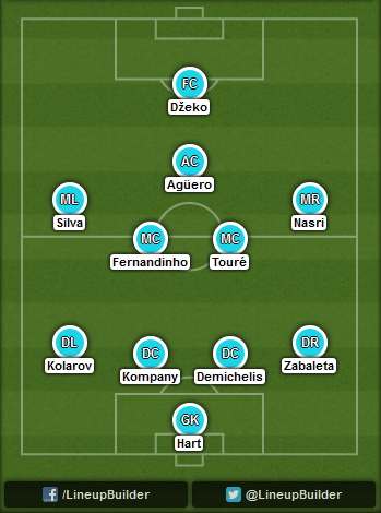 Predicted Manchester City lineup vs Chelsea on 21/09/2014