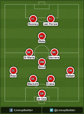 Predicted Manchester United lineup vs Leicester City on 21/09/2014