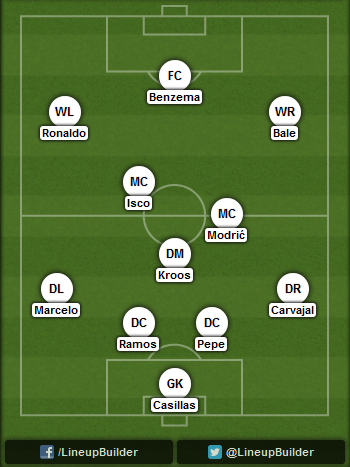 Predicted Real Madrid lineup vs Atletico Madrid on 13/09/2014