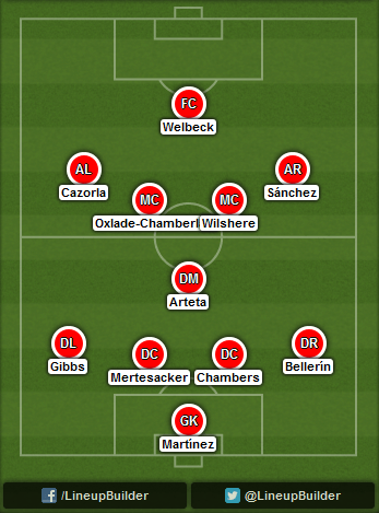Predicted Arsenal lineup vs Anderlecht on 22/10/2014