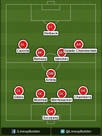 Predicted Arsenal lineup vs Burnley on 01/11/2014