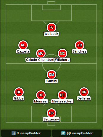 Predicted Arsenal lineup vs Hull City on 18/10/2014