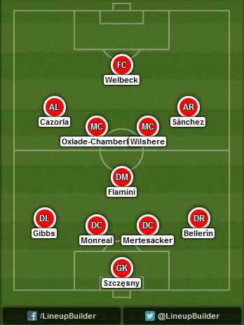 Predicted Arsenal lineup vs Hull City on 18/10/2014