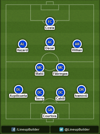 Predicted Chelsea lineup vs Arsenal on 05/10/2014