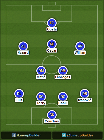 Predicted Chelsea lineup vs Manchester United on 26/10/2014