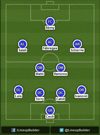 Predicted Chelsea lineup vs Maribor on 21/10/2014
