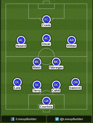 Predicted Chelsea lineup vs QPR on 01/11/2014