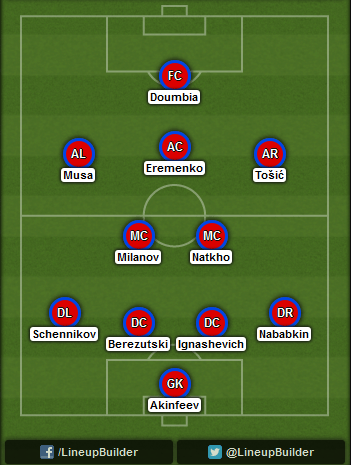 Predicted CSKA Moscow lineup vs Manchester City on 21/10/2014