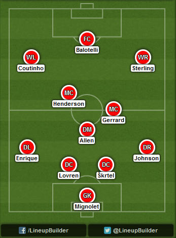 Predicted Liverpool lineup vs Hull City on 25/10/2014