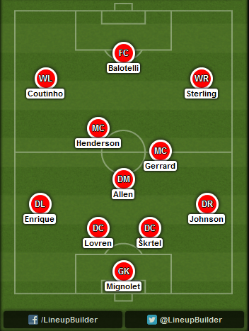 Predicted Liverpool lineup vs Real Madrid on 22/10/2014