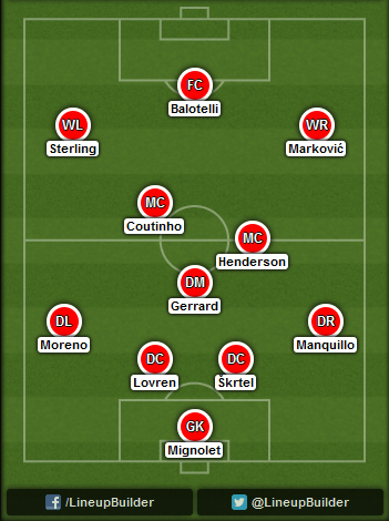 Predicted Liverpool lineup vs West Brom on 04/10/2014