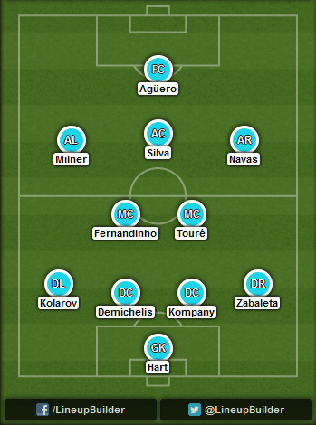 Predicted Manchester City lineup vs CSKA Moscow on 21/10/2014