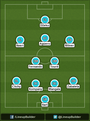 Predicted Manchester City lineup vs Manchester United on 02/11/2014