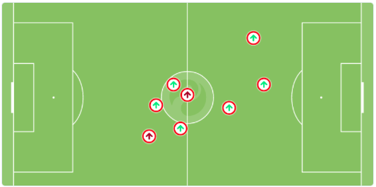 Coutinho completed 6 take ons in opening 30 mins