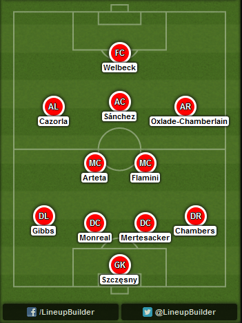 Predicted Arsenal lineup vs Anderlecht on 04/11/2014