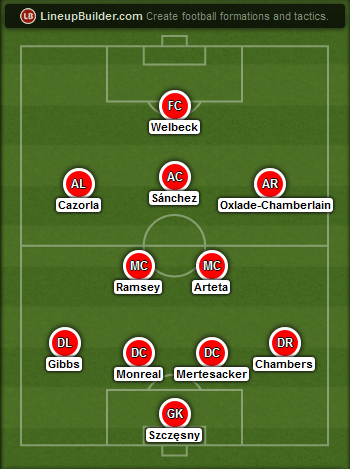 Predicted Arsenal lineup vs Manchester United on 22/11/2014