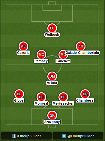 Predicted Arsenal lineup vs Swansea City on 09/11/2014
