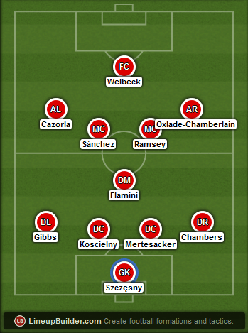 Predicted Arsenal lineup vs WBA on 29/11/2014