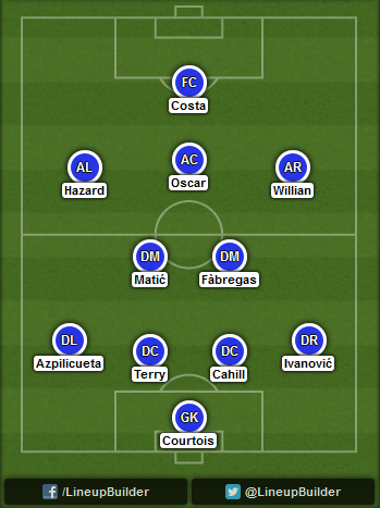 Predicted Chelsea lineup vs Liverpool on 08/11/2014