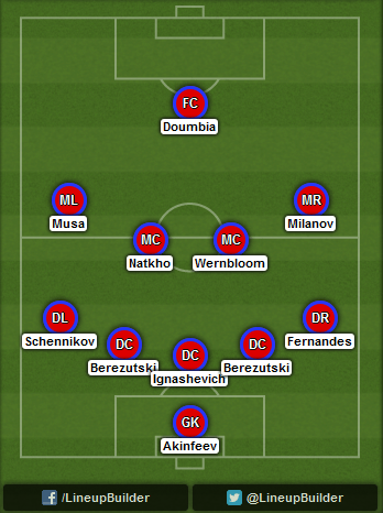 Predicted CSKA Moscow lineup vs Manchester City on 05/11/2014