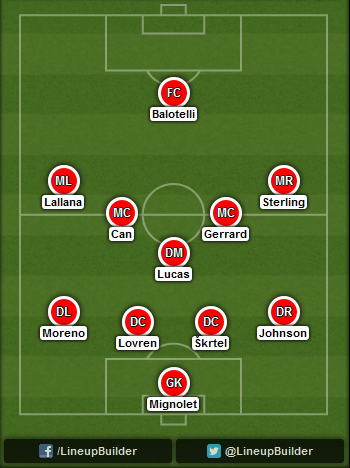 Predicted Liverpool lineup vs Chelsea on 08/11/2014