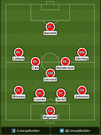 Predicted Liverpool lineup vs Real Madrid on 04/11/2014