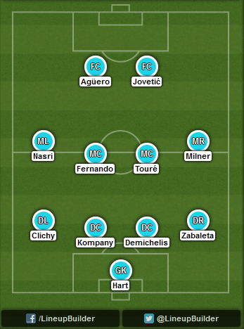 Predicted Manchester City lineup vs CSKA Moscow on 05/11/2014