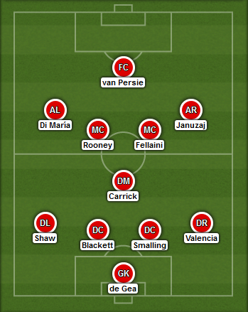 Predicted Manchester United lineup vs Arsenal on 22/11/2014
