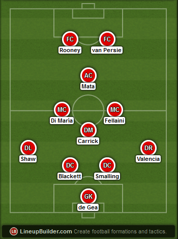 Predicted Manchester United lineup vs Hull City on 29/11/2014