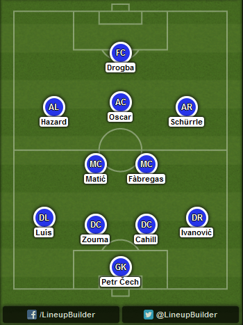 Predicted Chelsea lineup vs Maribor on 05/11/2014