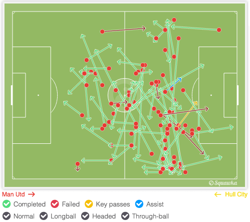 Ander Herrera completed 91% passing accuracy against Hull City