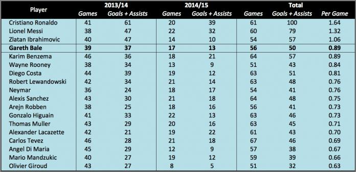 G+A in Last 2 Seasons