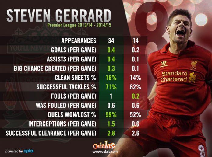 Steven-Gerrard-Premier-League-stats
