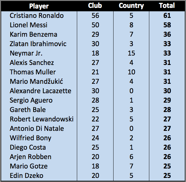 [Only players with 25+ goals included]