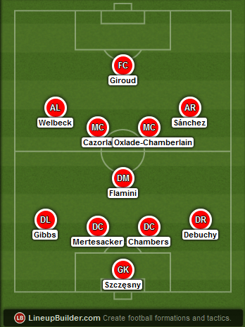 Predicted Arsenal lineup vs Liverpool on 21/12/2014