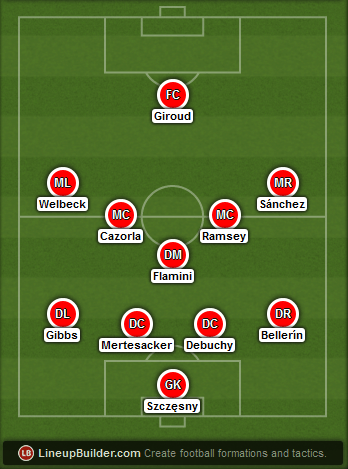 Predicted Arsenal lineup vs Newcastle on 13/12/2014