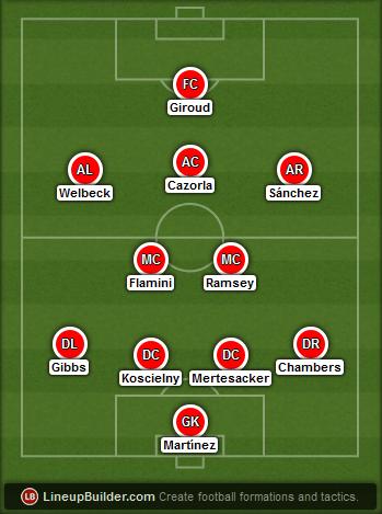 Predicted Arsenal lineup vs Southampton on 03/12/2014