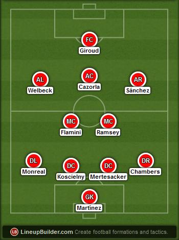 Predicted Arsenal lineup vs Stoke City on 06/12/2014