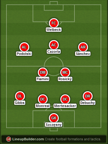 Predicted Arsenal lineup vs West Ham on 28/12/2014