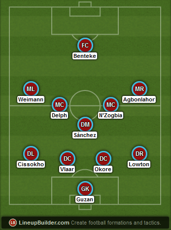 Predicted Aston Villa lineup vs Manchester United on 20/12/2014