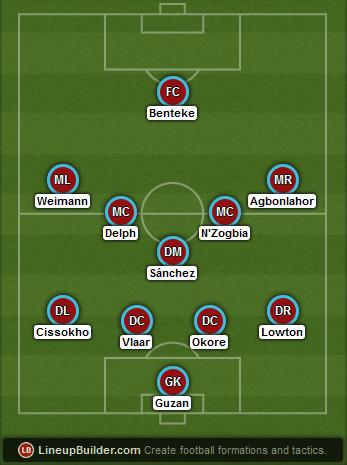 Predicted Aston Villa lineup vs Manchester United on 20/12/2014