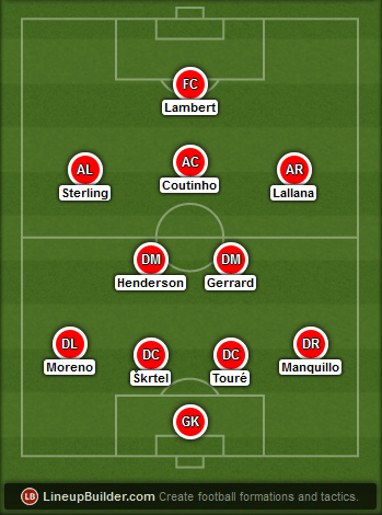 Predicted Liverpool lineup vs Arsenal 21/12/2014