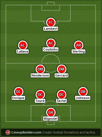 Predicted Liverpool lineup vs Leicester City on 02/12/2014